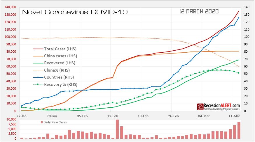 Covid19 Coronavirus spread