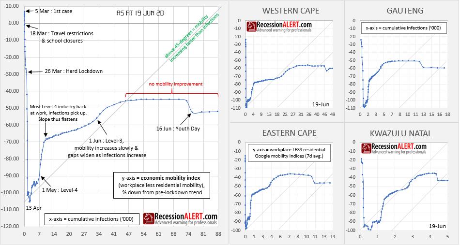 SA Economic Mobility Dashboard